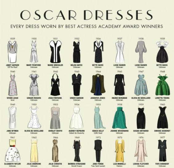 oscar-dress-infographic